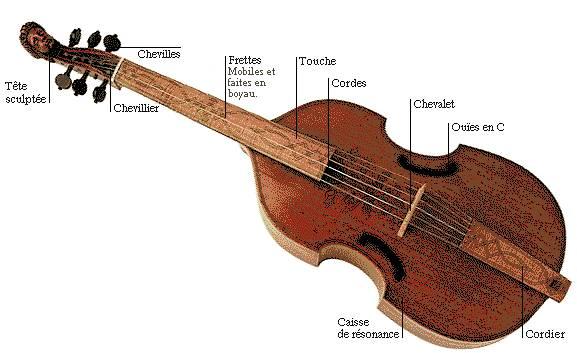Classiques du classique Viole